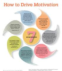 tips on how to drive students motivation educational this is a motivational chart where it gives the teacher ideas or example of how to motivate different types of students it fits in several theorist