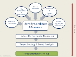 tpm guidebook chapter implementation steps tpm toolbox measure development process flow chart the following inputs for identifying candidate measures policy and