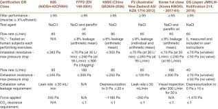 Comparison of <b>FFP2</b>, <b>KN95</b>, and <b>N95</b> and other filtering facepiece ...