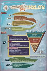 best images about college admissions college 17 best images about college admissions college application essay college application and college campus