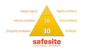 the safety triangle explained   safesitethe safety triangle picture