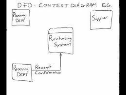 example of a dfd context diagram   youtubeexample of a dfd context diagram
