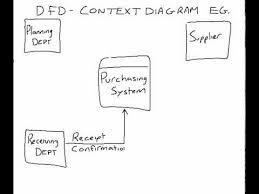 example of a dfd context diagram   youtubeexample of a dfd context diagram