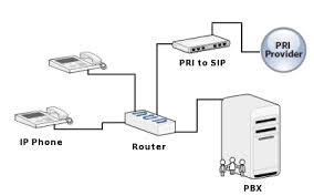 pri connection   pbx connections   voiceip solutions   seattle    pri connection diagram