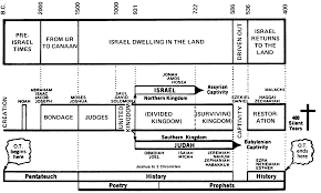 old testament history chart bible in chronological order chart old testament history chart bible in chronological order chart
