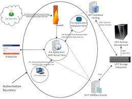 creating an information system data flow diagram » information    system diagram illustrating virtual and referenced systems