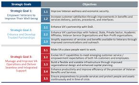 va strategic planning va ea va s strategic goals and objectives
