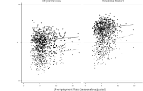 the effects of unemployment on voter turnout in u s national figure 2