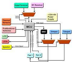 ece  sp  final project   pc temperature monitoring and control unitmain unit block diagram