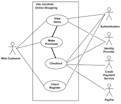uml diagramweb customer uses the website to make purchases online