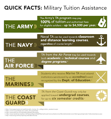 military tuition assistance military ta information by service will i need to complete a service obligation if i use ta