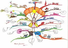 how to use mind maps to unleash your brain    s creativity and potentialwhat are mind maps