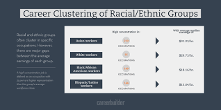 findings about diversity in america s workforce careerbuilder 10 the u s population is more racially and ethnically diverse now than at the turn of the century and so is the workforce