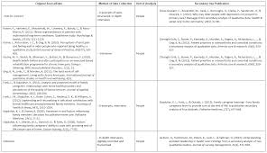 medanth secondary qualitative data sources and how to them traditional data table png