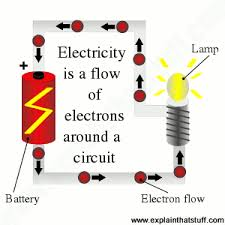 <b>Electricity</b> for <b>kids</b> - and everyone else: A simple introduction!