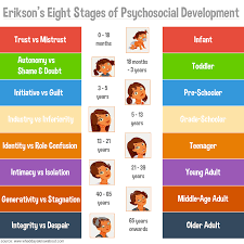 poster erikson s stages of psychosocial development educational poster erikson s stages of psychosocial development