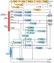 refining flow scheme   honeywell uoprefining flow scheme