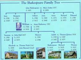 essay on william shakespeare biography  images about william shakespeare on pinterest  avon need a  essay on william shakespeare