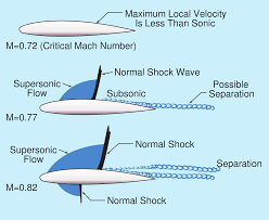 Image result for Transonic Aerodynamics of Airfoils and Wings