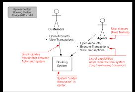 the system context diagram   ea voicesthe system context diagram