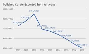 4 Scams to Watch out for Buying Diamonds in Antwerp