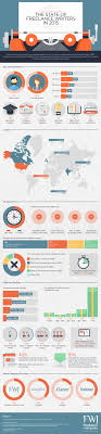 lance writing statistics 2015 infographic lance writing statistics 2015