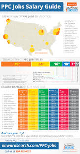 digital marketing careers jobs and future employment ppc jobs and salaries guide