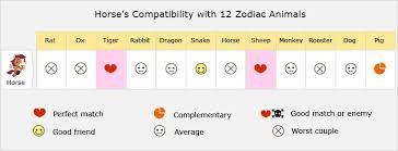 Horse Love Compatibility, Relationship, Best Matches, Marriage