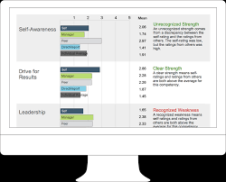 employee insights qualtrics report monitor png
