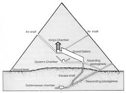 great pyramid diagram   figures of gracegreat pyramid diagram