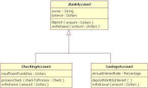 uml basics  the class diagramexample of inheritance using tree notation