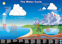 nws jetstream max   what a cycle a more complicated water cycle  click to enlarge