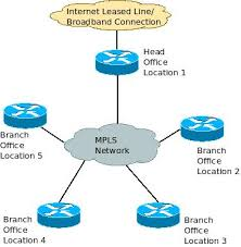 centralized  de centralized internet access and inter branch wan    mpls wan connectivity and centralized internet access   architecture diagram