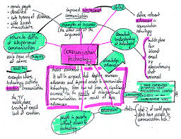 mind mapping essay  wwwgxartorg erica klinger teaching portfolio middot essay topic template mind map