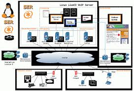 voip network diagram   guccio 文房具社   flickr