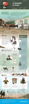best ideas about a farewell to arms ernest a farewell to arms infographic course hero
