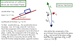 how to study physicsnote that in the vector diagram  the block has been replaced by a dot at the center of the vectors  the relevant forces are drawn in  all except the net