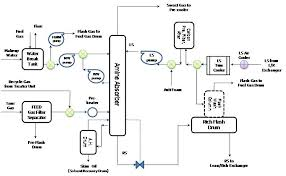 oerc lng production processfigure    absorption removing acid gas process flow diagram  concept by koto