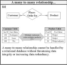 note on systems and structurefigure    linking tables resolve many to many relationships