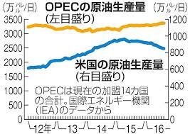 「石油輸出国機構「サプライズ減産」」の画像検索結果