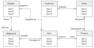 entity relationship diagramentity relationship diagram