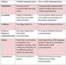 non verbal communication essay   reportz   web fc  comnon verbal communication essay