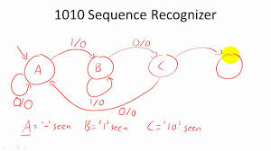 design example  sequence recognizers   youtubedesign example  sequence recognizers