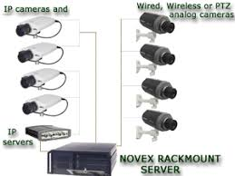 novex dvr manufacturer nvr and ip camera n2k hybrid up to 16 ip cameras and cctv cameras connections