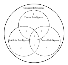 fig   venn diagram for four different types of intelligence    fig   venn diagram for four different types of intelligence