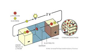 The History of <b>the Lithium</b>-<b>Ion</b> Battery - Accelerating Microscopy