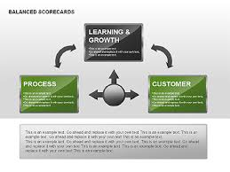 balanced scorecard diagram with text boxes for powerpoint    balanced scorecard diagram   text boxes slide