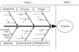 root cause analysis   expertbaishikawa fishbone diagram  cause and effect diagram