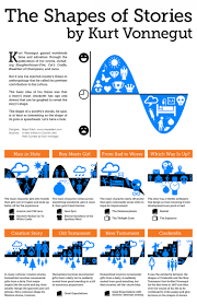 kurt vonnegut the shapes of stories ly kurt vonnegut the shapes of stories infographic