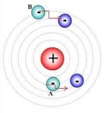 Teori Atom Bohr serta Kelebihan dan Kekurangannya